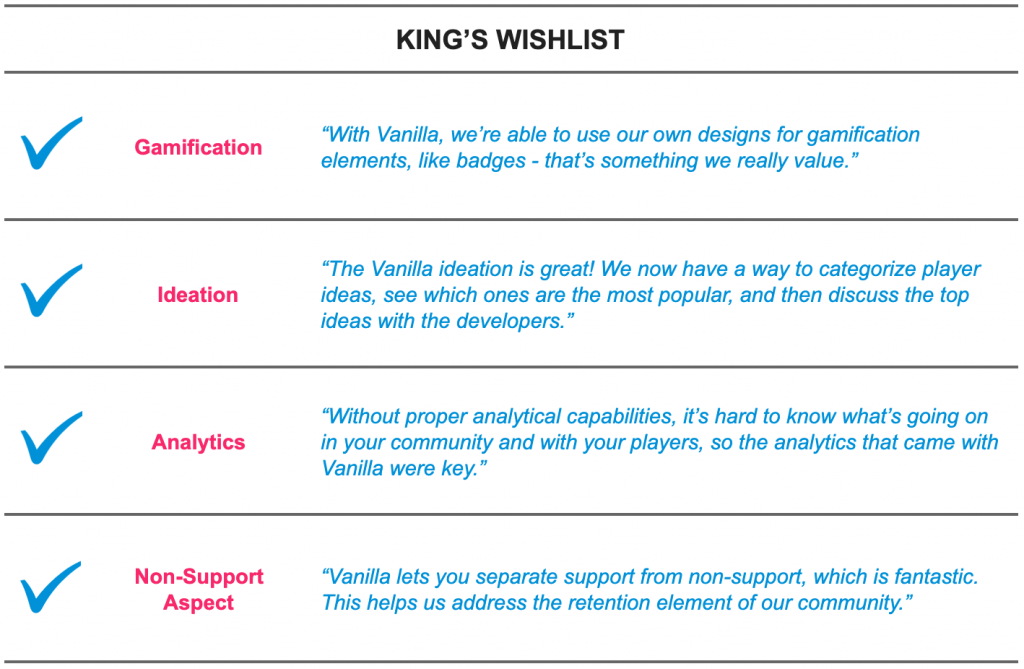 The items that King was looking for in a provider: gamification, ideation, analytics, non-support aspects